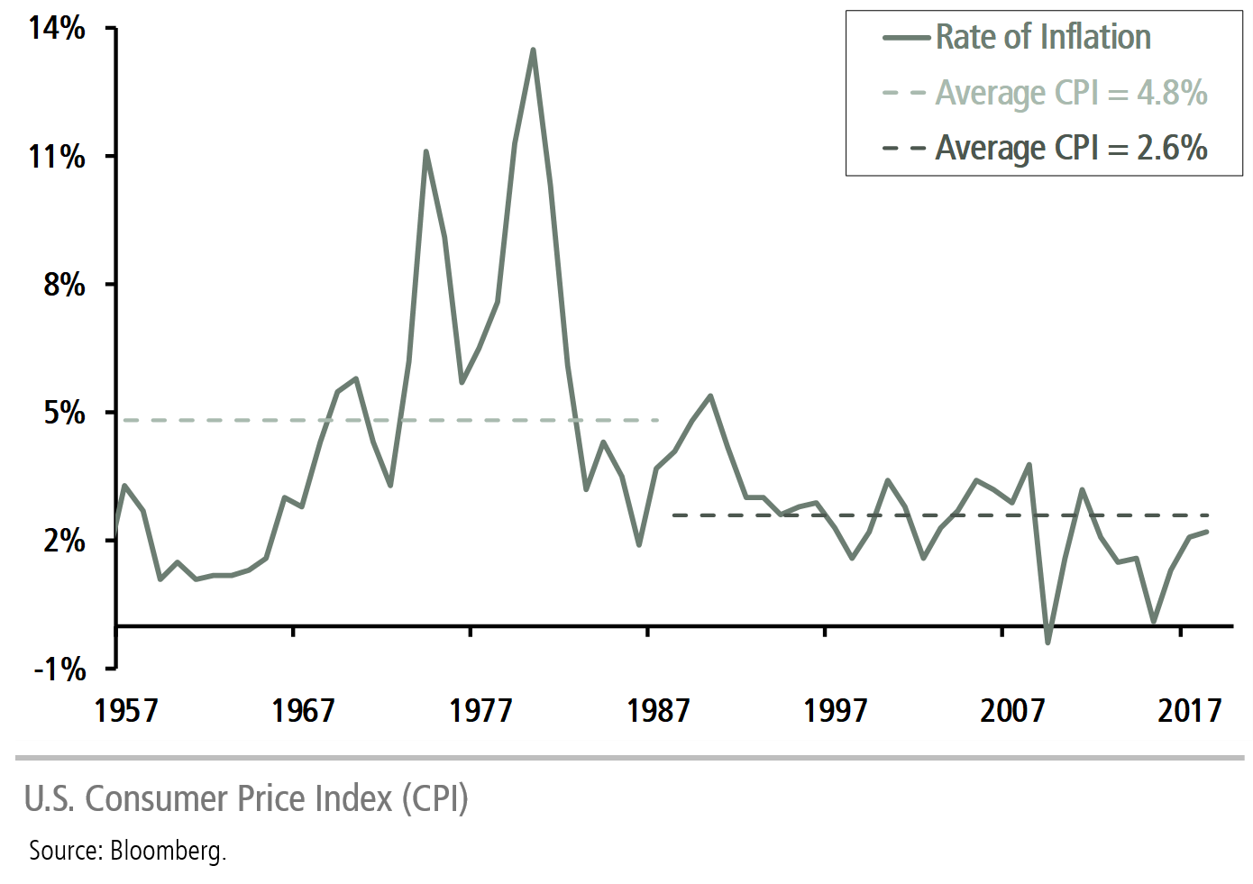 U.S. Consumer Price Index