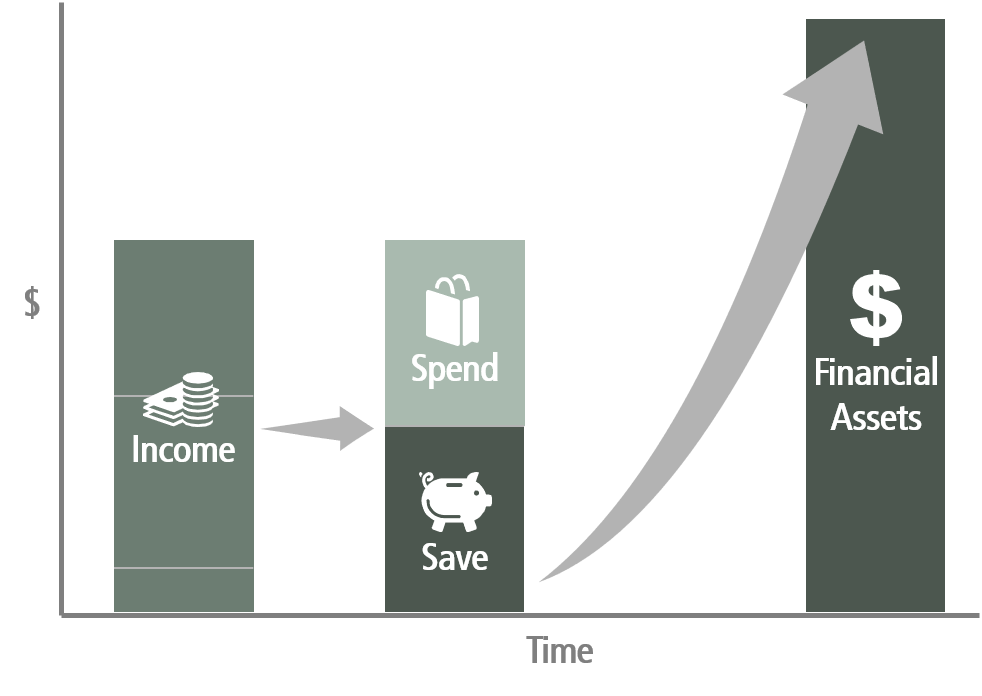 Income Split