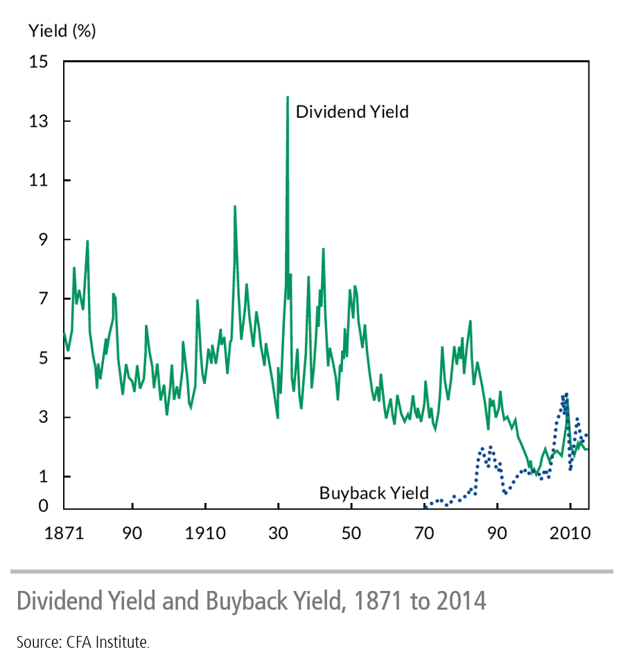 Dividend Yield and Buyback Yield