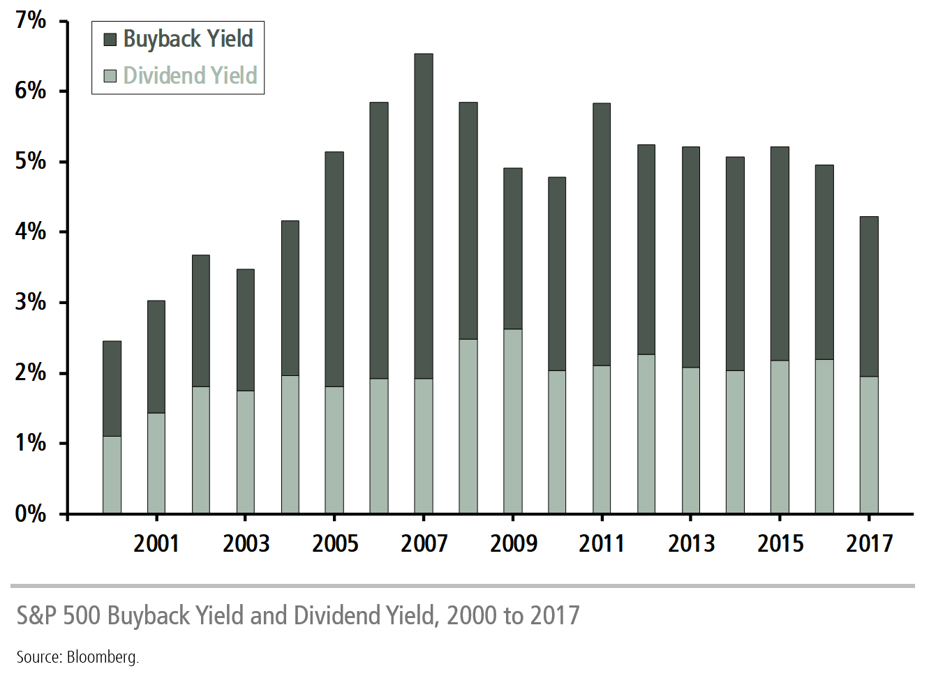 S&P 500 Dividend Yield and Buyback Yield