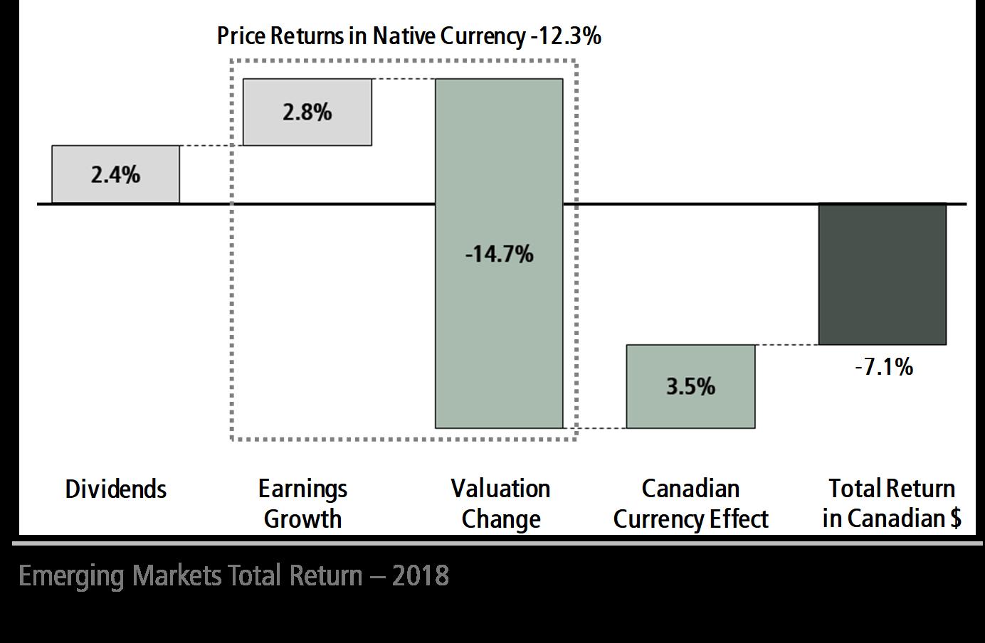 Emerging Markets Total Return - 2018