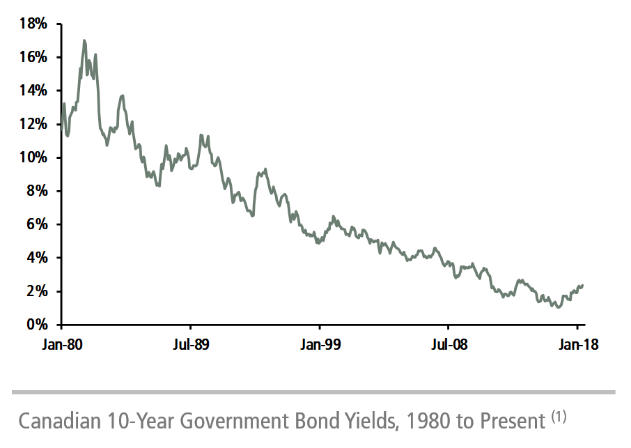 Canadian 10-Year Government Bond Deals
