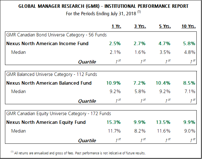 Global Manager Research Chart